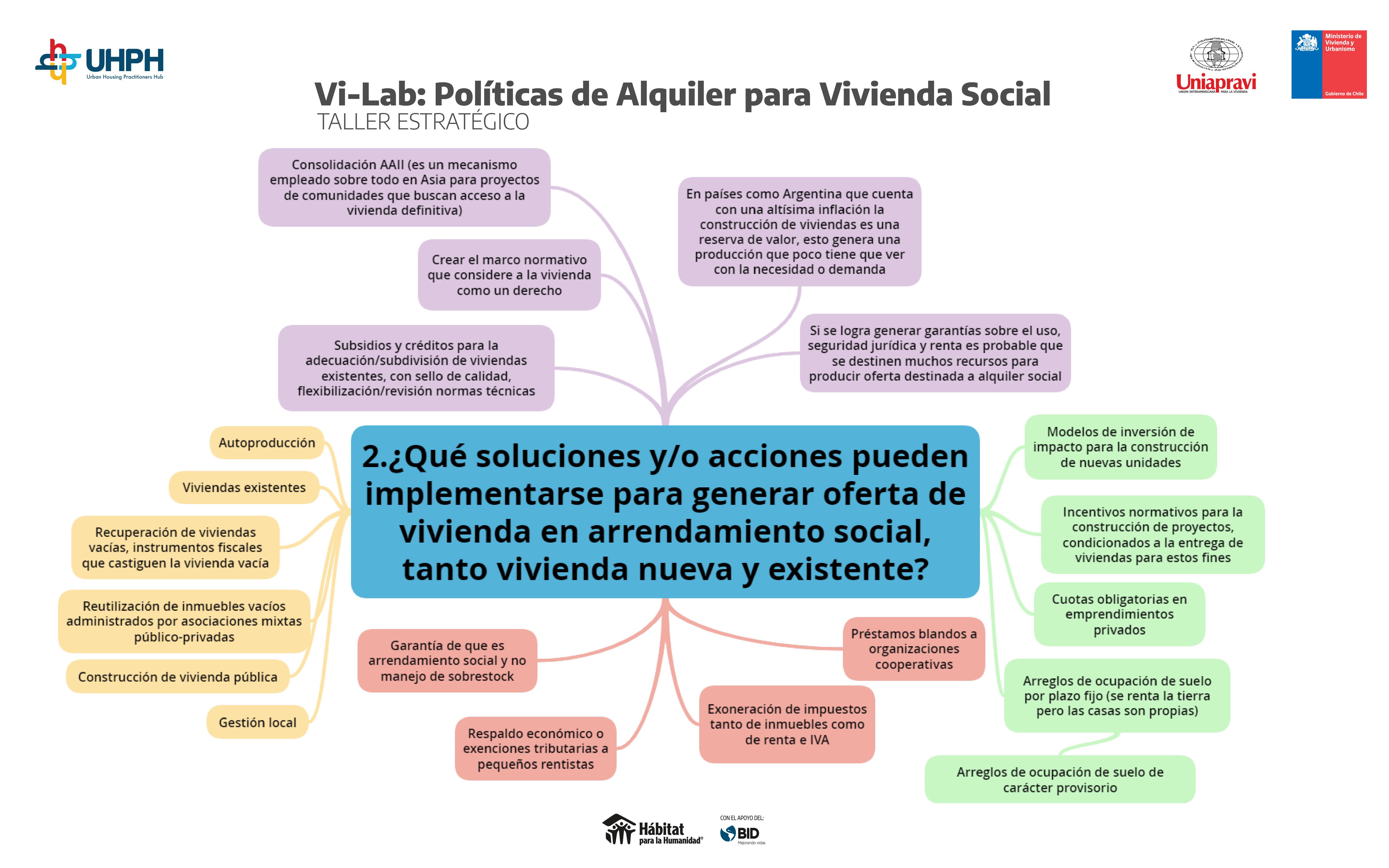 POLÍTICAS DE ALQUILER_MAPAS MENTALESArtboard 2